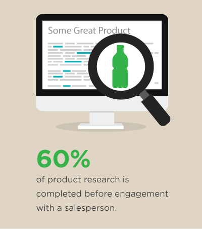 60% of product research is completed before engagement with a salesperson.