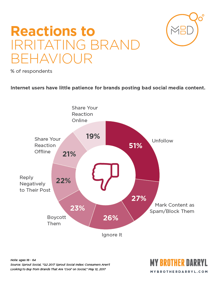 Chart: Reactions to Irritating Brand Behaviour