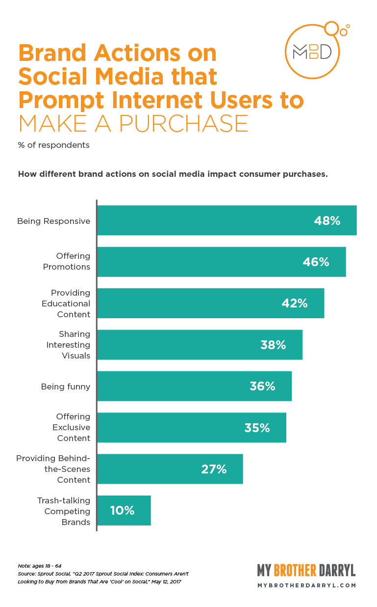 Chart: Brand Actions on Social Media that Prompt Internet Users to Make a Purchase